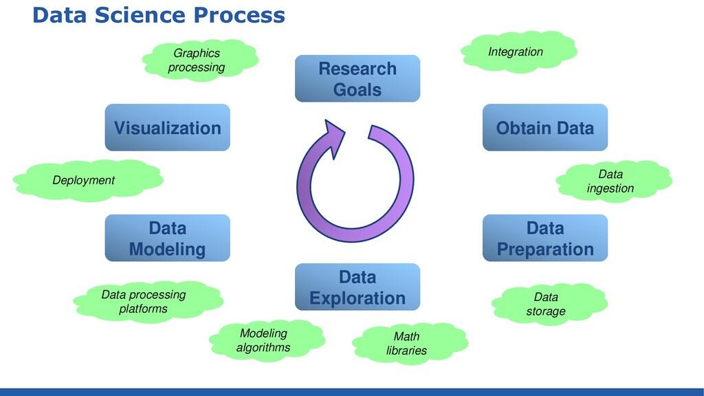 Data Science Process Research Goals Obtain Data...