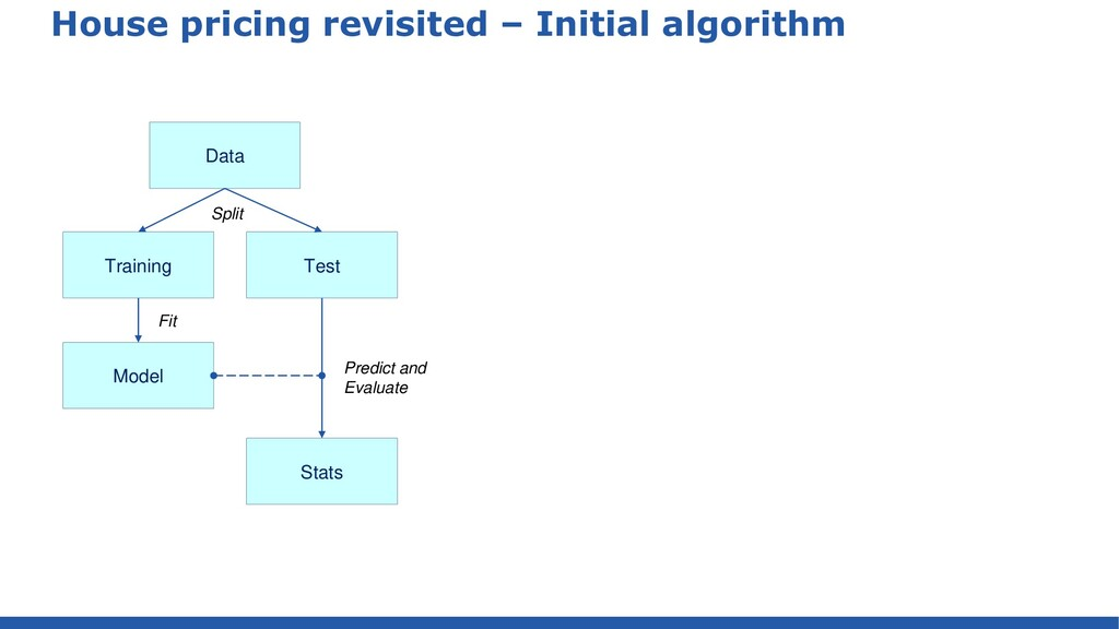 House pricing revisited – Initial algorithm Dat...