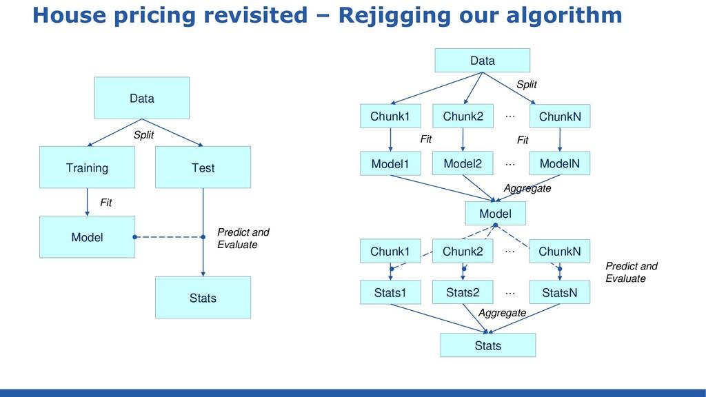 House pricing revisited – Rejigging our algorit...