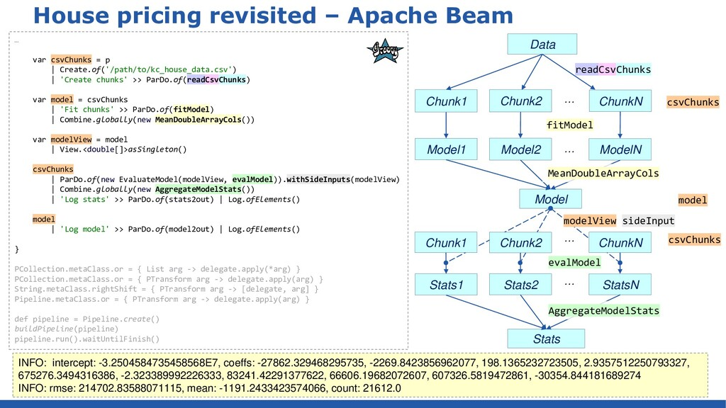 House pricing revisited – Apache Beam … var csv...