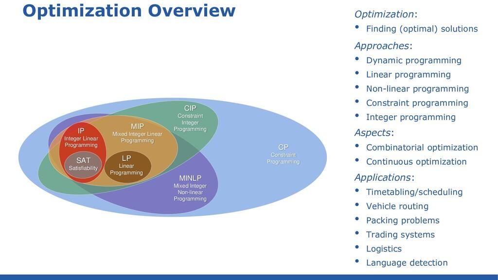 Optimization Overview Optimization: • Finding (...
