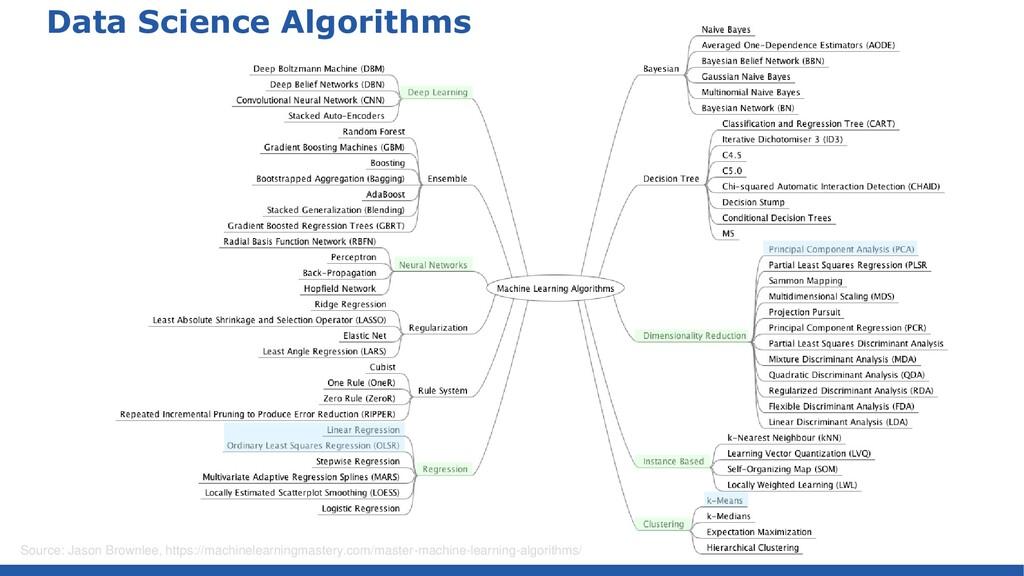 Data Science Algorithms Source: Jason Brownlee,...