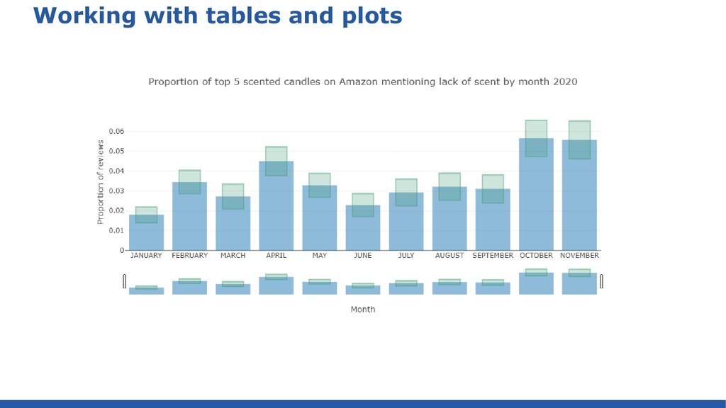 Working with tables and plots def (sAverage, sS...