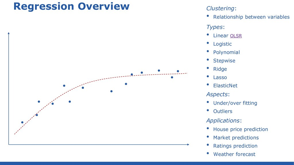 House price predictions – view data graphically