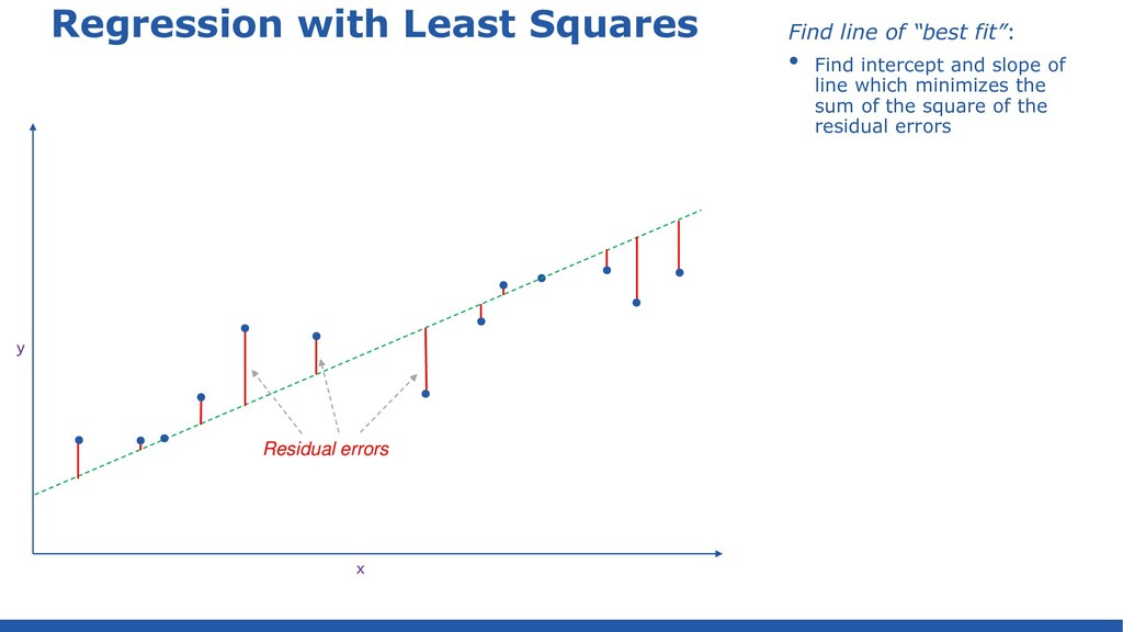 """Regression with Least Squares Find line of """"bes..."""