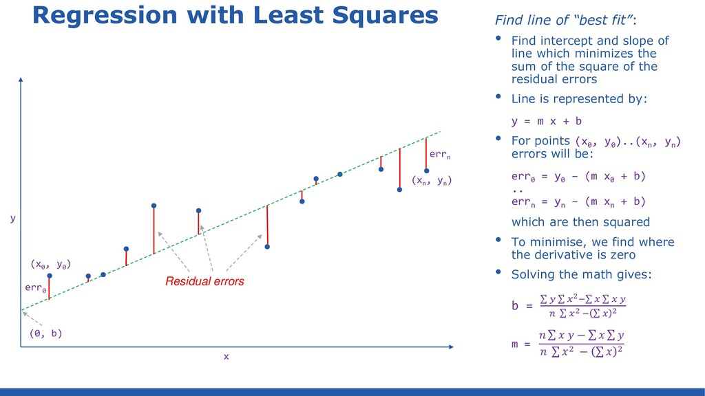 House price predictions – linear regression imp...