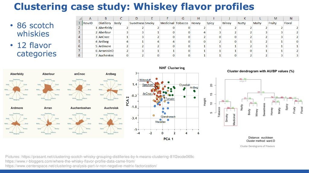 import … def table = Table.read().csv('whiskey....
