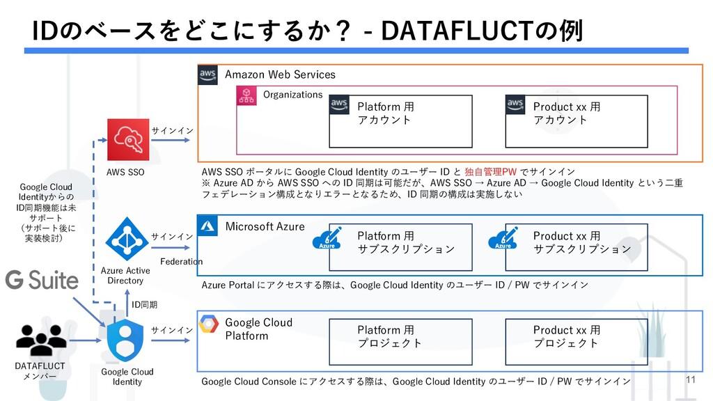 IDのベースをどこにするか? - DATAFLUCTの例 11 Azure Active Di...