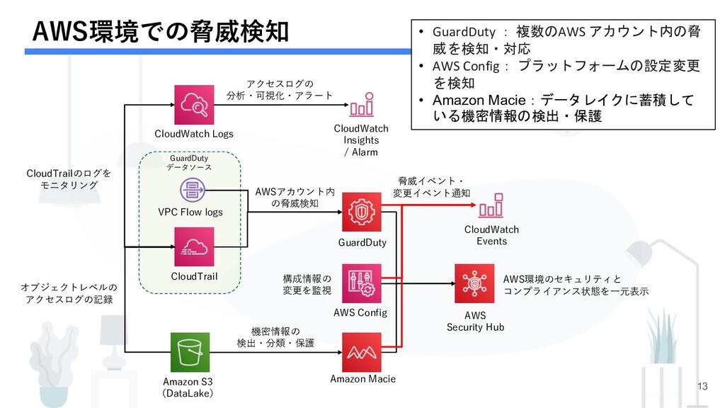 AWS環境での脅威検知 13 GuardDuty Amazon Macie CloudWatc...