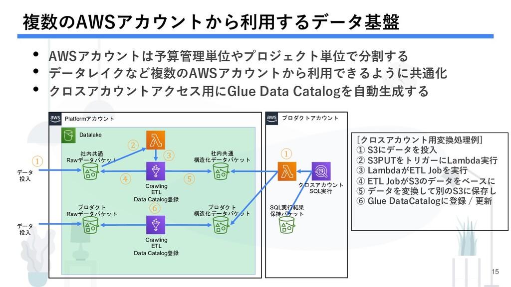 複数のAWSアカウントから利⽤するデータ基盤 15 Datalake Platformアカウン...