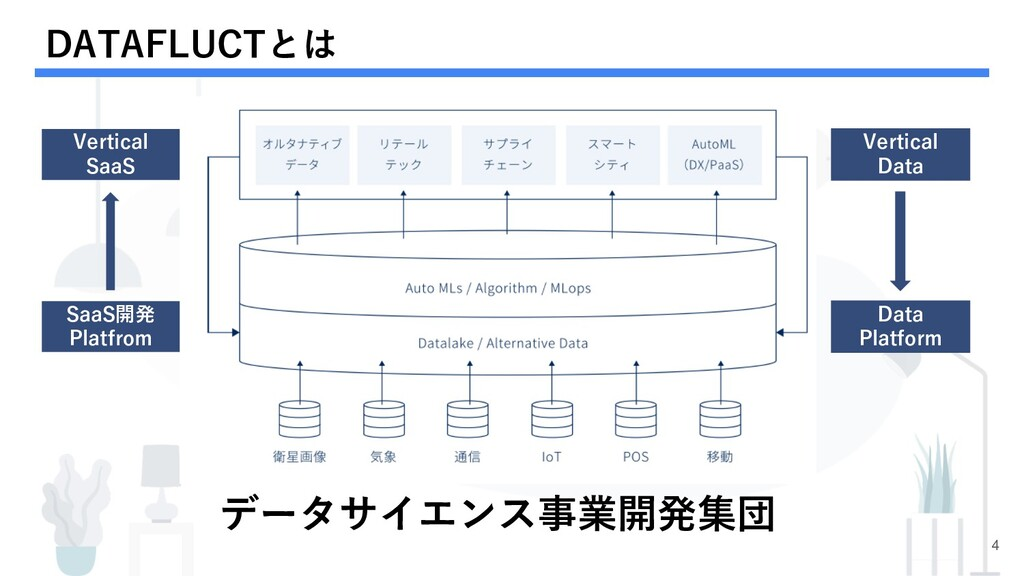 DATAFLUCTとは 4 データサイエンス事業開発集団 Vertical SaaS SaaS...