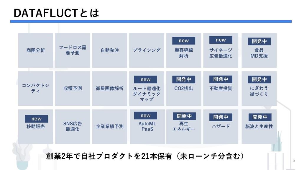 DATAFLUCTとは 5 創業2年で⾃社プロダクトを21本保有(未ローンチ分含む) 商圏分析...