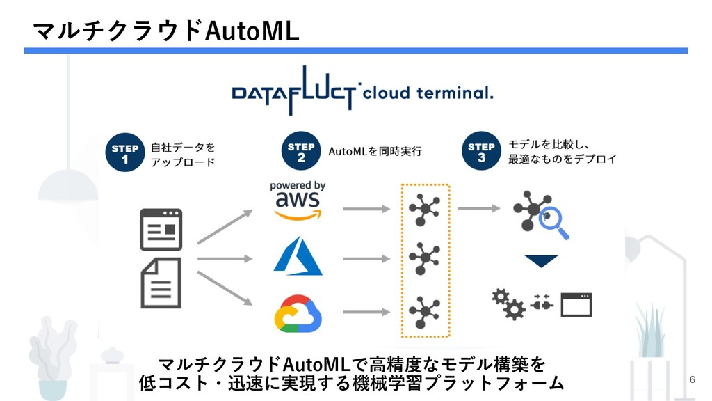 マルチクラウドAutoML 6 マルチクラウドAutoMLで⾼精度なモデル構築を 低コスト・迅...