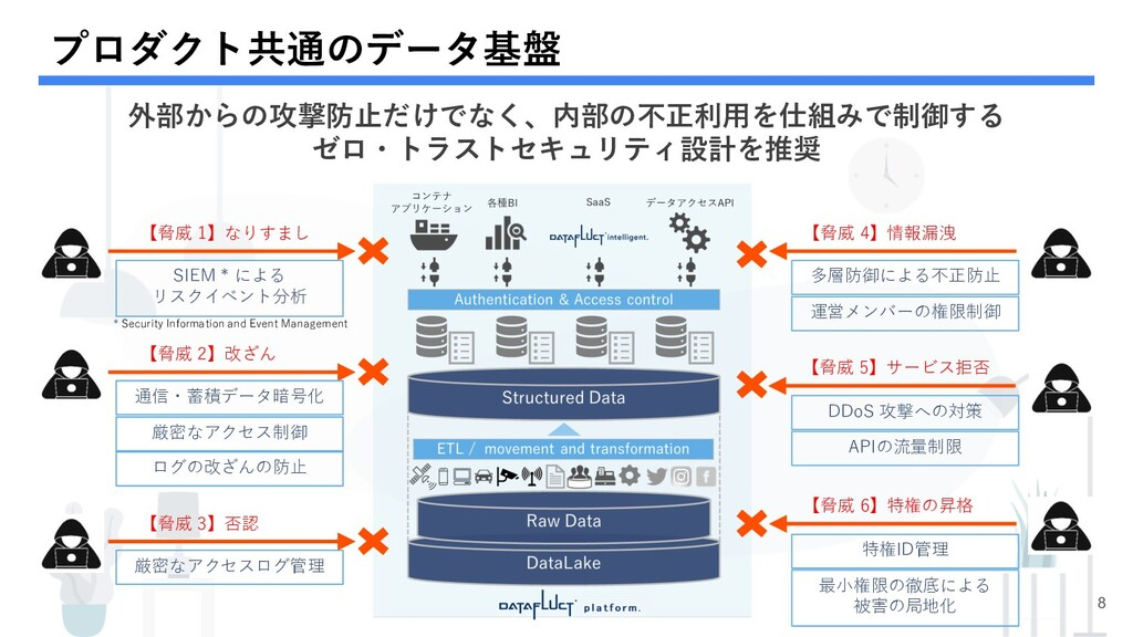 プロダクト共通のデータ基盤 8 【脅威 1】なりすまし SIEM * による リスクイベント分...
