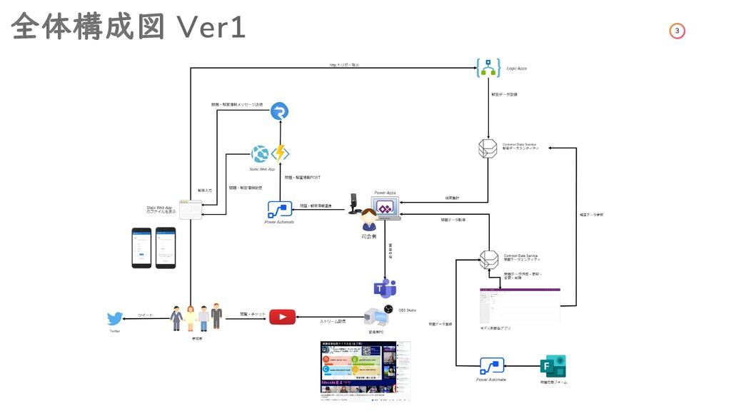 3 全体構成図 Ver1