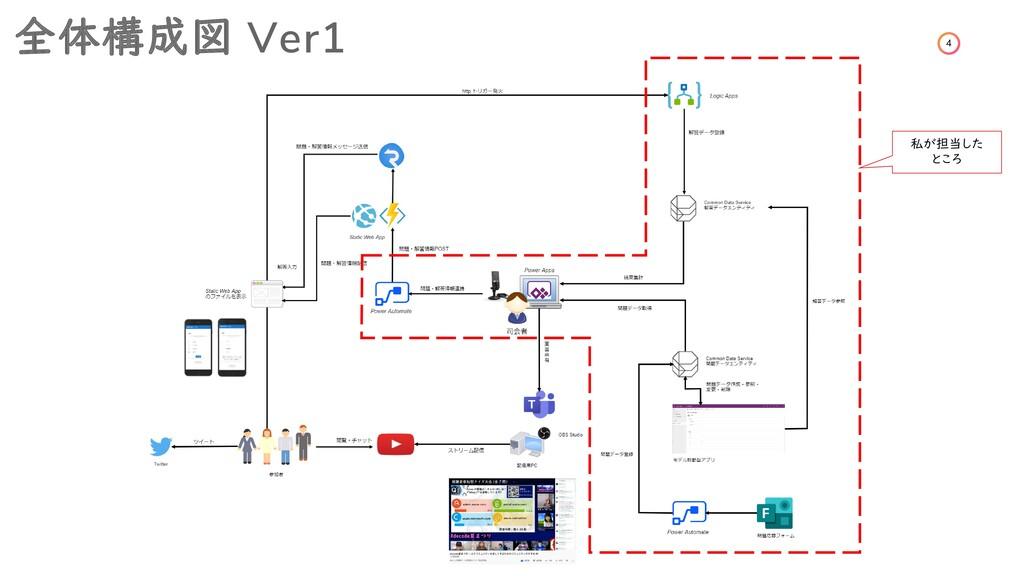 4 全体構成図 Ver1 私が担当した ところ