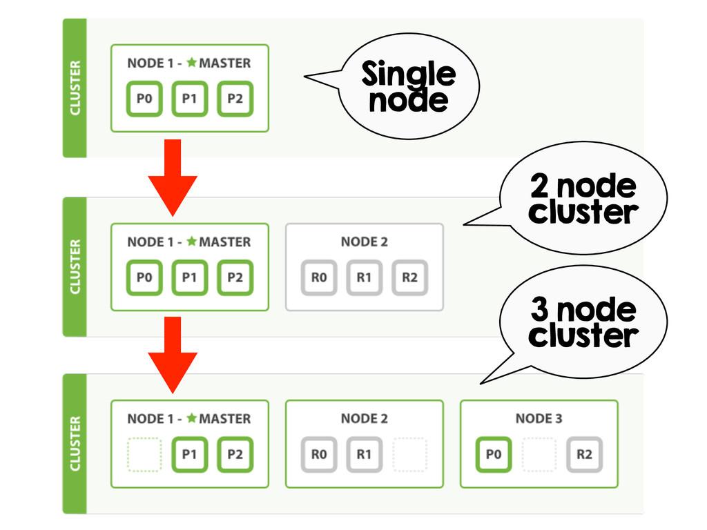 Single node 2 node cluster 3 node cluster