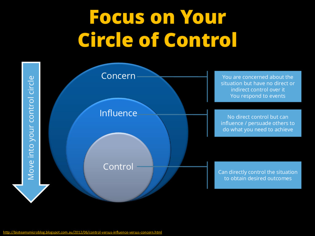 Concern Influence Control Can directly control ...