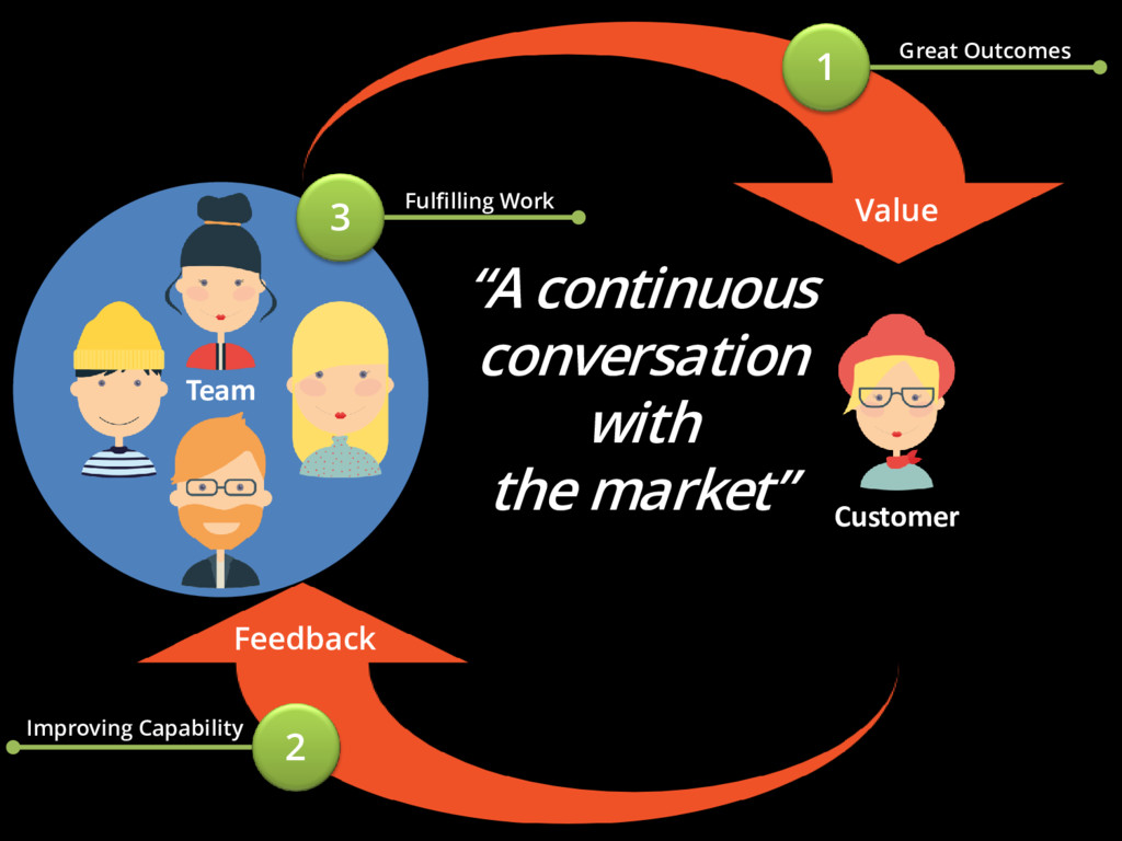"""Team """"A continuous conversation with the market..."""