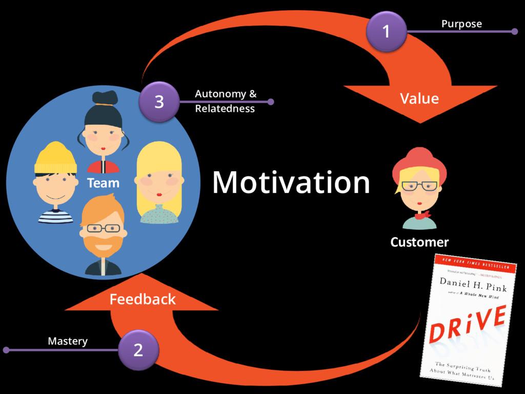 Team Motivation Value Feedback Customer 1 Purpo...