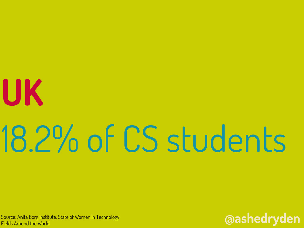 @ashedryden UK 18.2% of CS students Source: Ani...