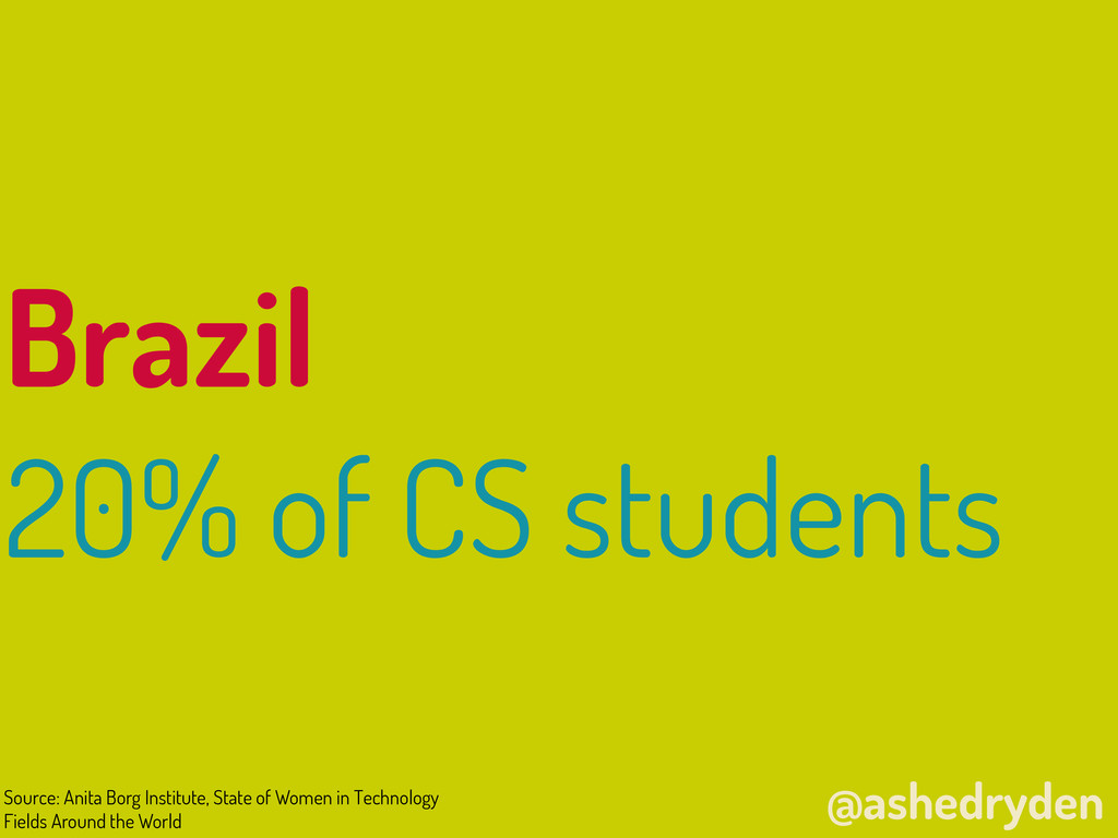 @ashedryden Brazil 20% of CS students Source: A...