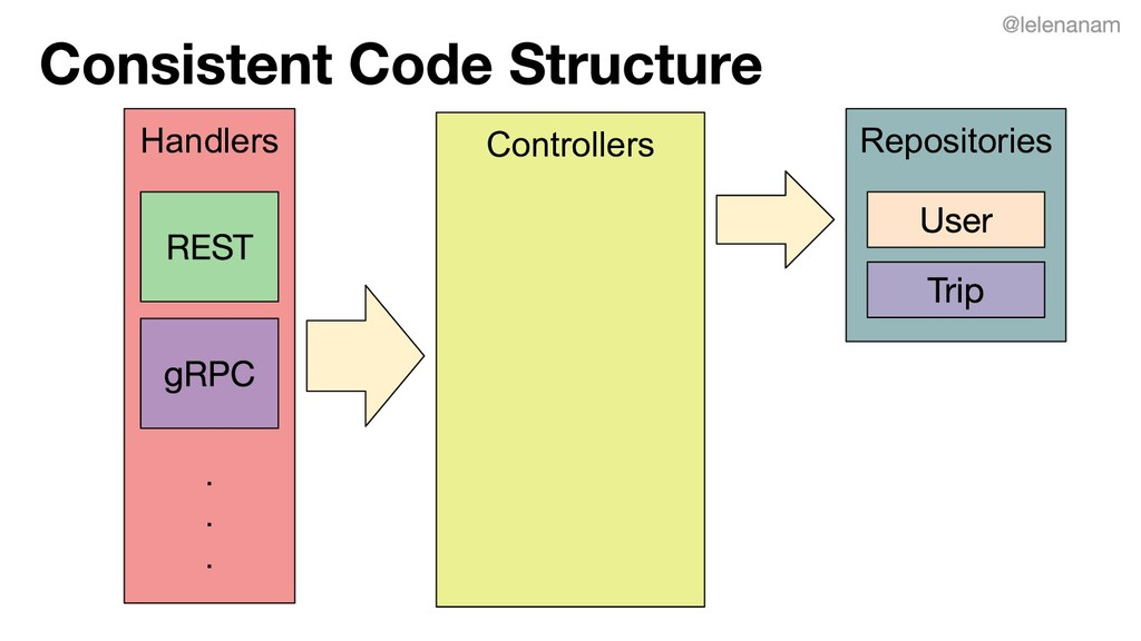 Repositories Controllers Handlers . . .