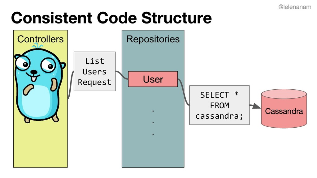 Repositories . . . Controllers List Users Reque...