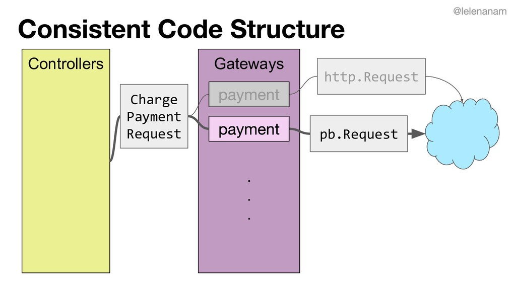 Gateways . . . Controllers Charge Payment Reque...