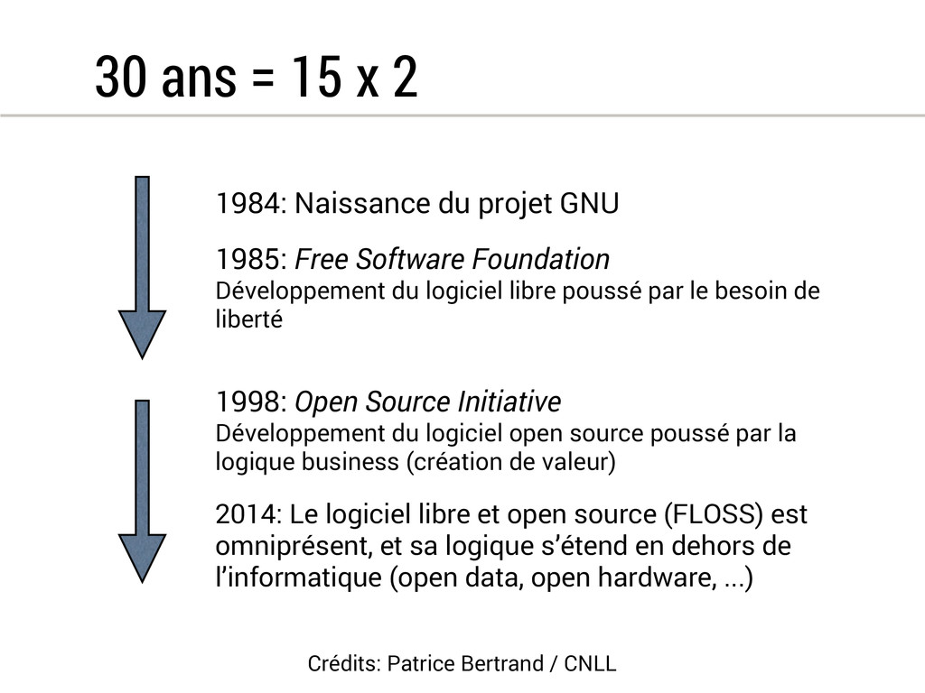 30 ans = 15 x 2 1984: Naissance du projet GNU 1...