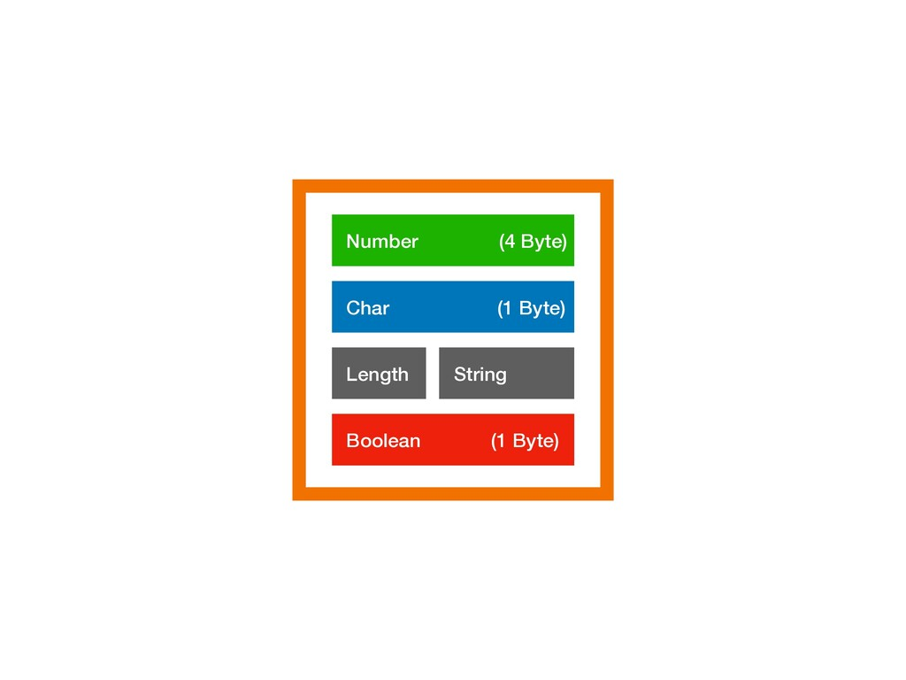 Number (4 Byte) Char (1 Byte) String Boolean (1...