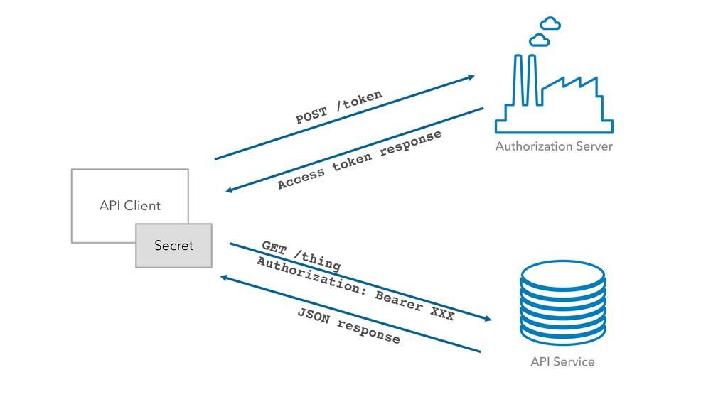API Client Secret GET /thing Authorization: Bea...