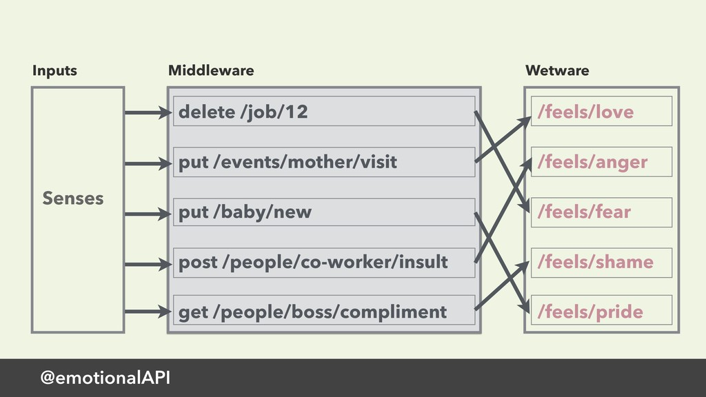 Middleware @emotionalAPI delete /job/12 put /ev...