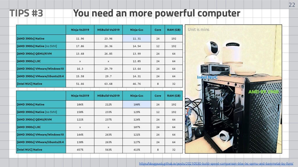 22 TIPS #3 You need an more powerful computer U...
