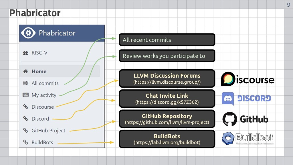 9 Phabricator LLVM Discussion Forums (https://l...