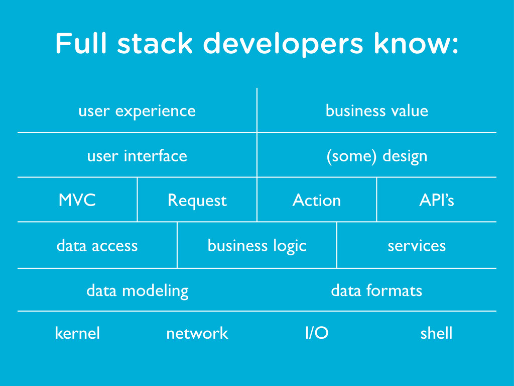 Full stack developers know: user experience use...