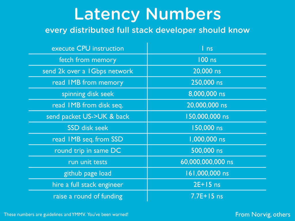 Latency Numbers every distributed full stack de...