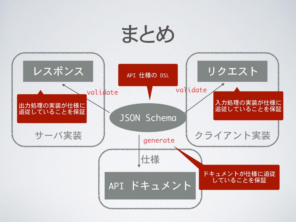 クライアント実装 サーバ実装 仕様 まとめ JSON Schema API ドキュメント ...