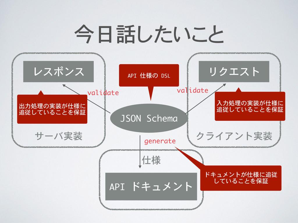 クライアント実装 サーバ実装 仕様 今日話したいこと JSON Schema API ドキ...