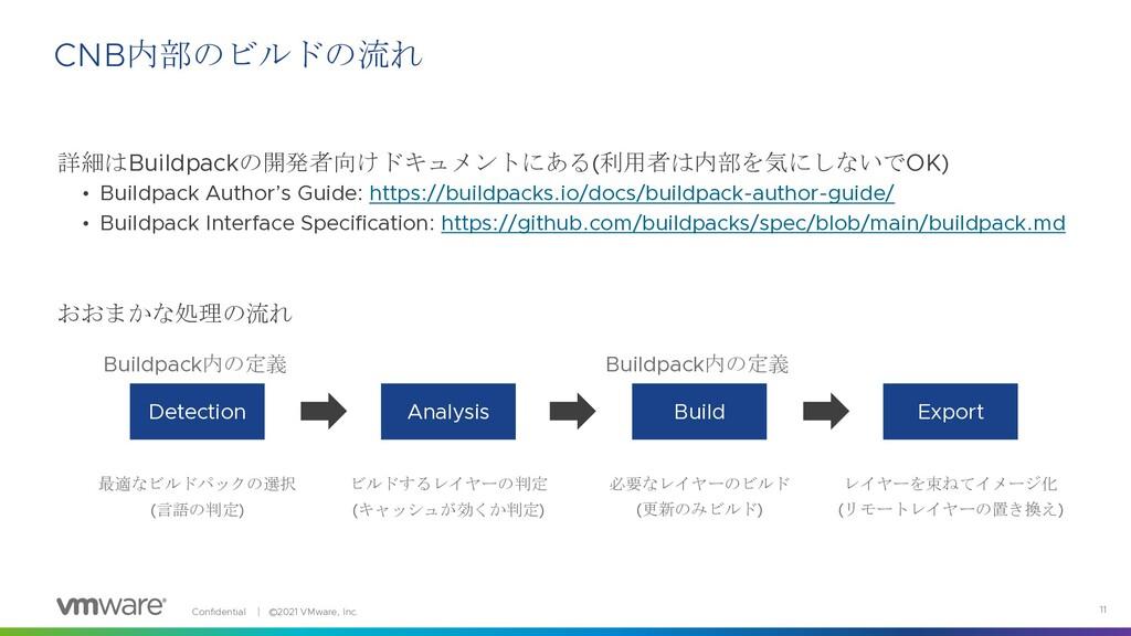 Confidential │ ©2021 VMware, Inc. 11 詳細はBuildpa...
