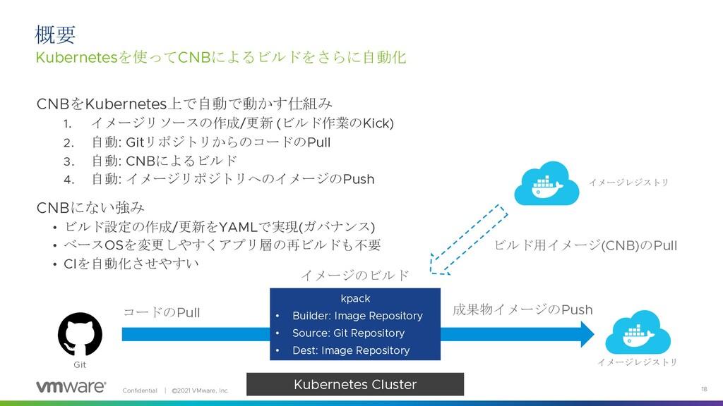 Confidential │ ©2021 VMware, Inc. 18 CNBをKubern...