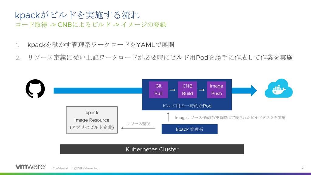 Confidential │ ©2021 VMware, Inc. 21 1. kpackを動...