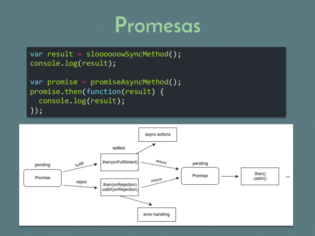 Promesas var result = sloooooowSyncMethod(); co...