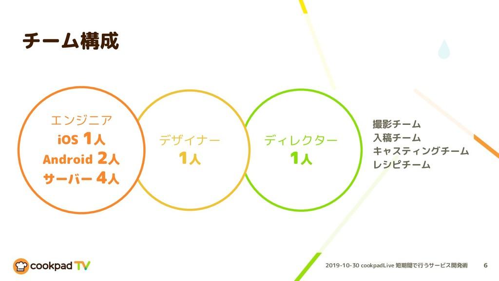 2019-10-30 cookpadLive 短期間で行うサービス開発術 チーム構成 6 ディ...