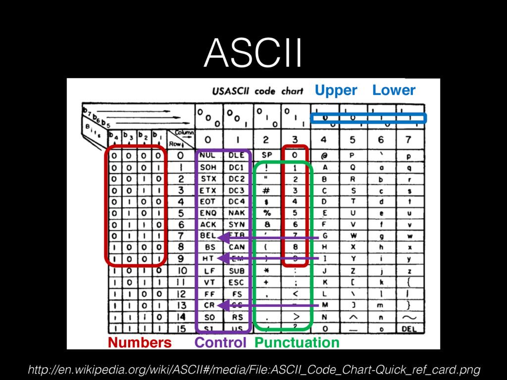 ASCII Control Punctuation Upper Lower http://en...