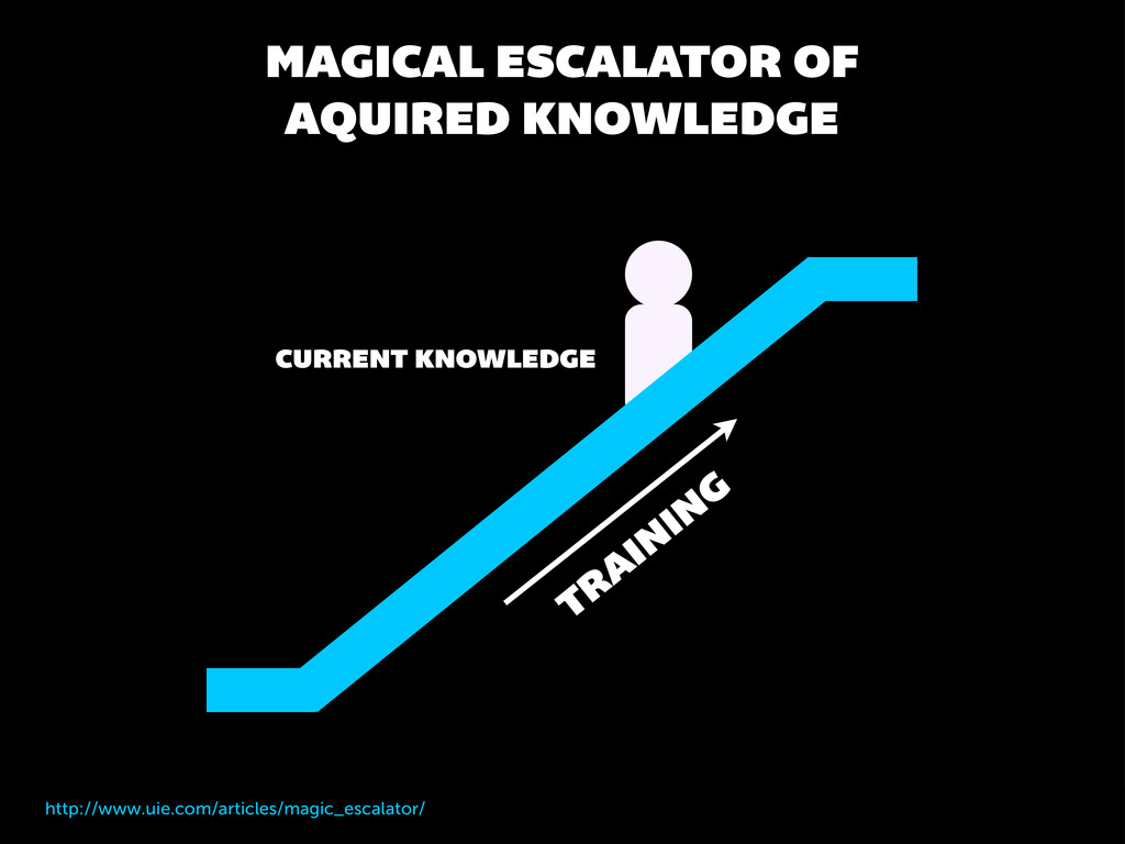 CURRENT KNOWLEDGE MAGICAL ESCALATOR OF AQUIRED ...