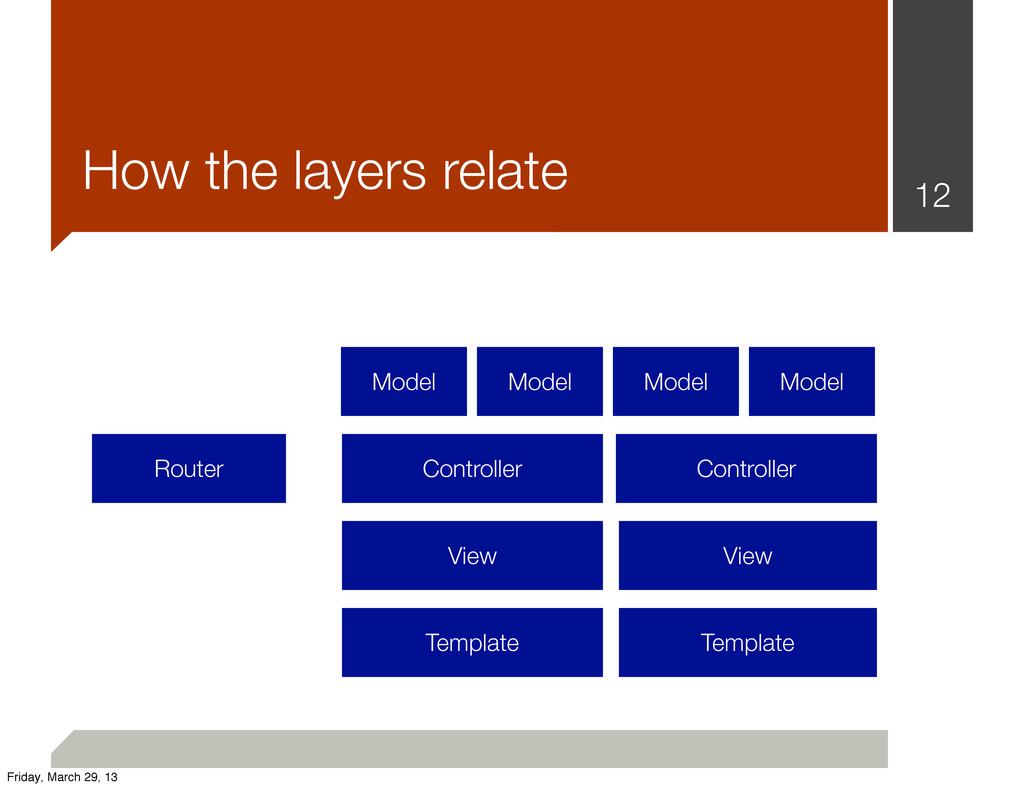 12 How the layers relate Router Controller Cont...