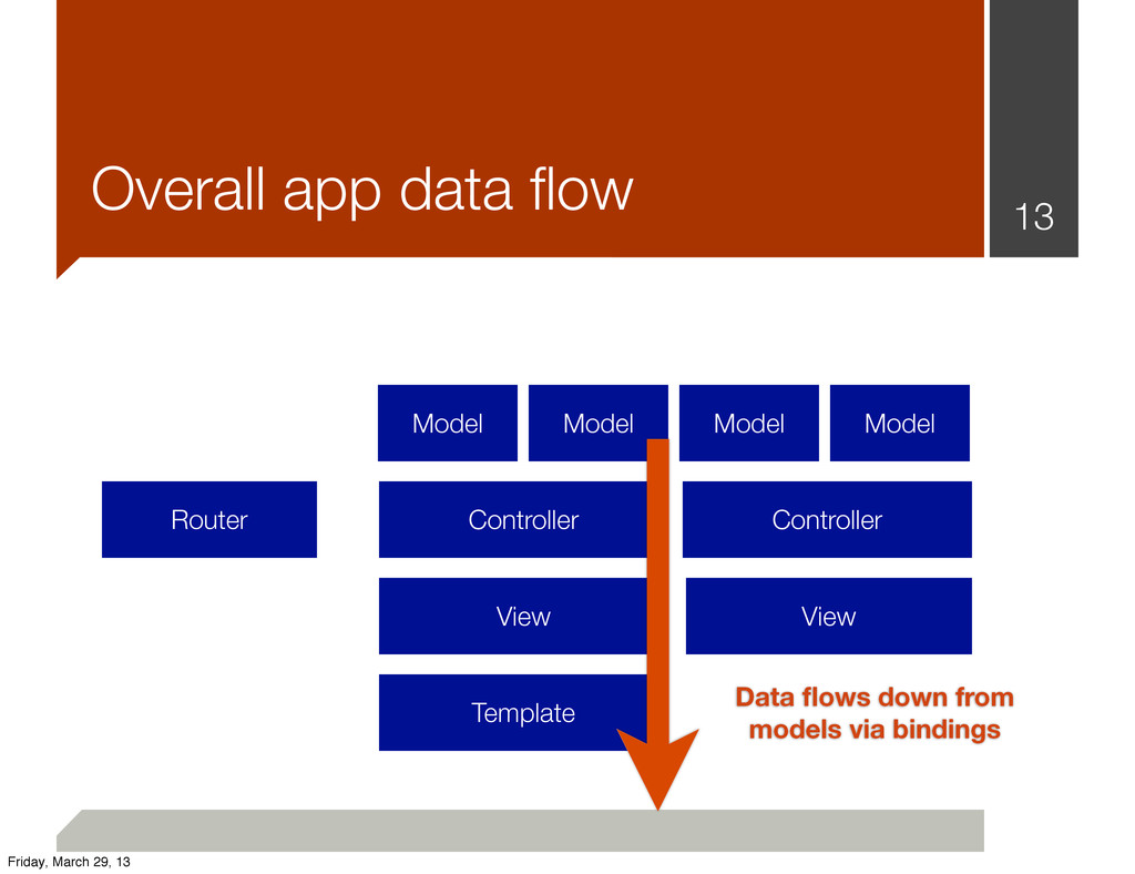 View View Template 13 Overall app data flow Rout...