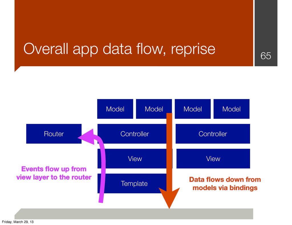 65 Overall app data flow, reprise Router Control...