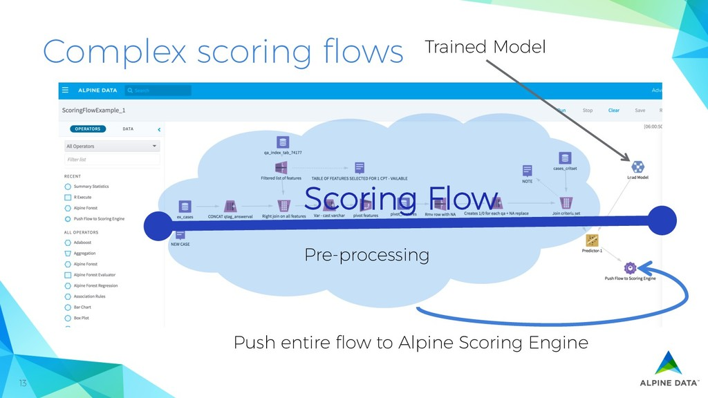 13 Complex scoring flows Push entire flow to Alpi...